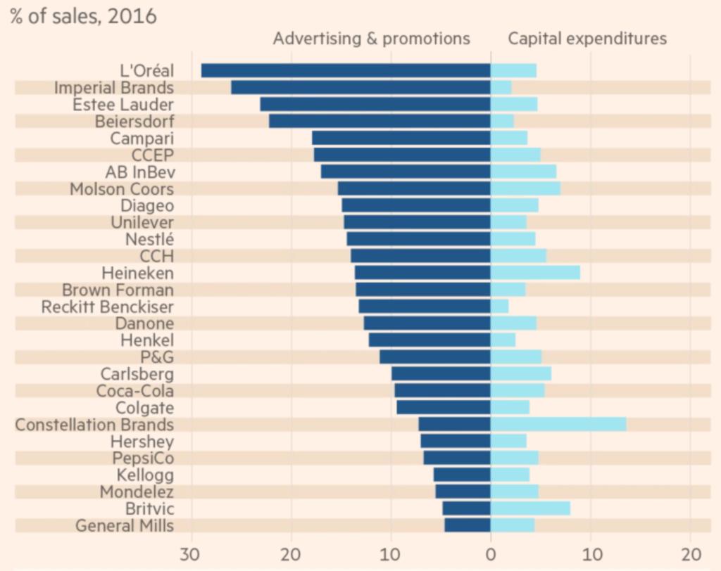 Statistik von Morgan Stanley zur Werbung und deren Marken.