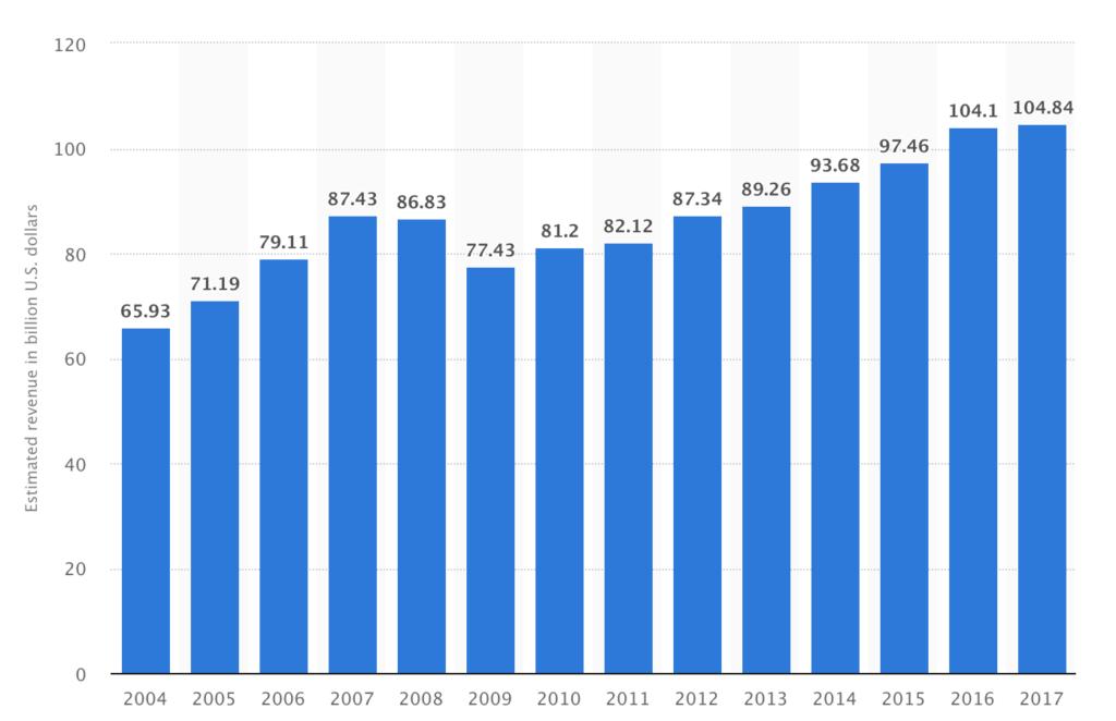 Umsatzentwicklung von Werbeagenturen seit 2004.